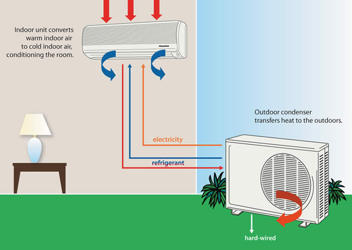 Natural Gas Ac Systems