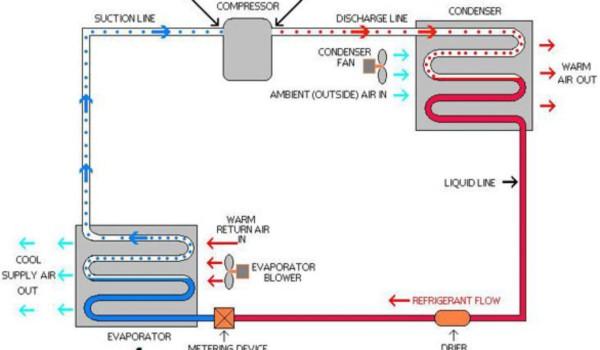 Mengenal bagaimana cara kerja ac dan prinsip sistem kerja ac split cara kerja ac split asfbconference2016 Images