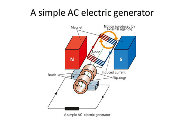 pengertian generator