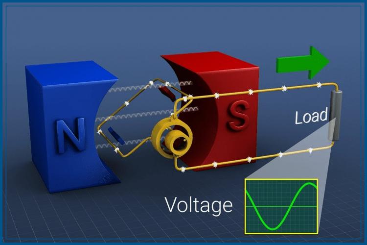 belajar Induksi Elektromagnetik
